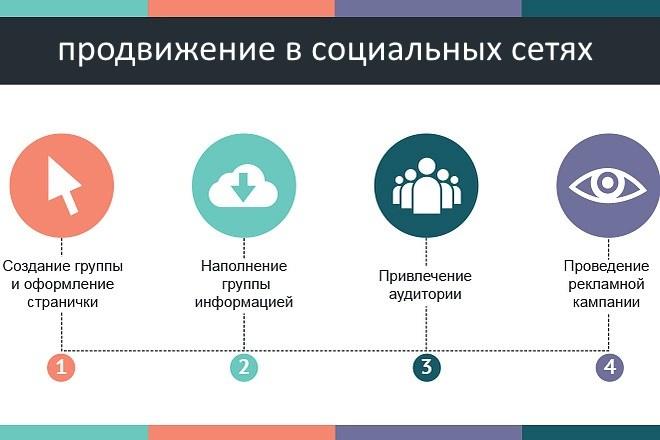 работы по продвижению в социальных сетях